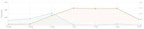 media.net graph