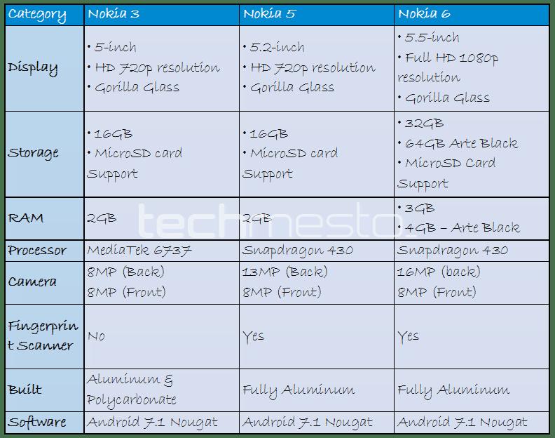 nokia 6 5 3 specs comparison